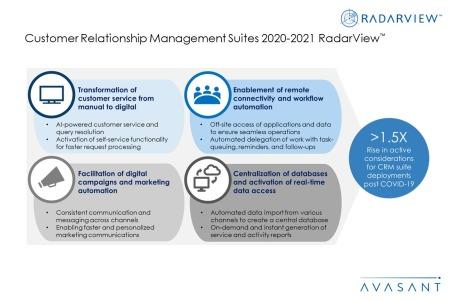 Additional Image1 CRM Suites2020 2021 450x300 - Customer Relationship Management Suites 2020-2021 RadarView™