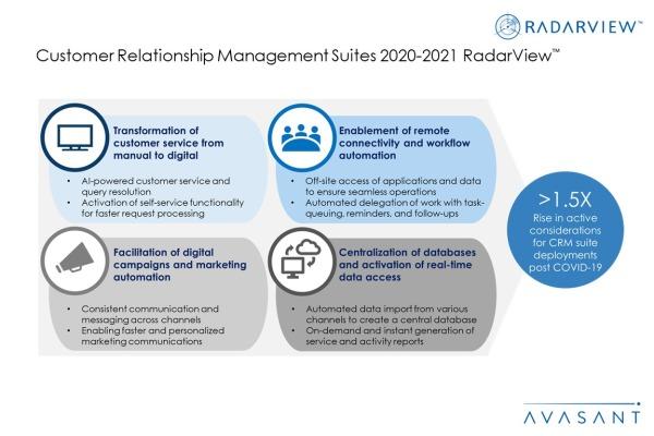 Additional Image1 CRM Suites2020 2021 600x400 - Customer Relationship Management Suites 2020-2021 RadarView™
