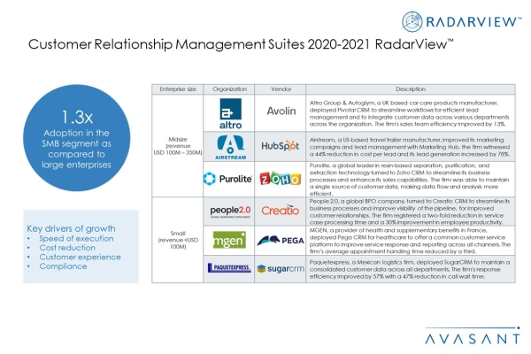 Additional Image2 CRM Suites2020 2021 600x400 - Customer Relationship Management Suites 2020-2021 RadarView™
