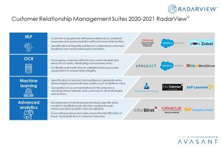 Additional Image3 CRM Suites2020 2021 450x300 - Customer Relationship Management Suites 2020-2021 RadarView™