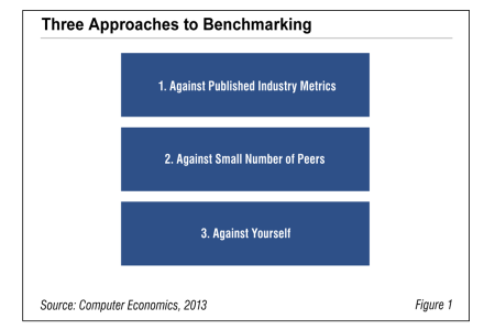 Fig1ApproachestoBenchmarking 450x300 - Best Practices for Benchmarking IT Budget Ratios