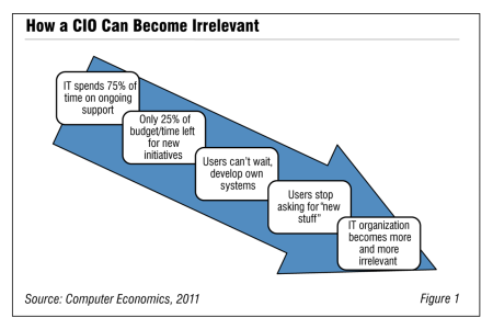 Fig1HowCEOcanBecomeIrrelevant 450x300 - Elevating the Role of the CIO