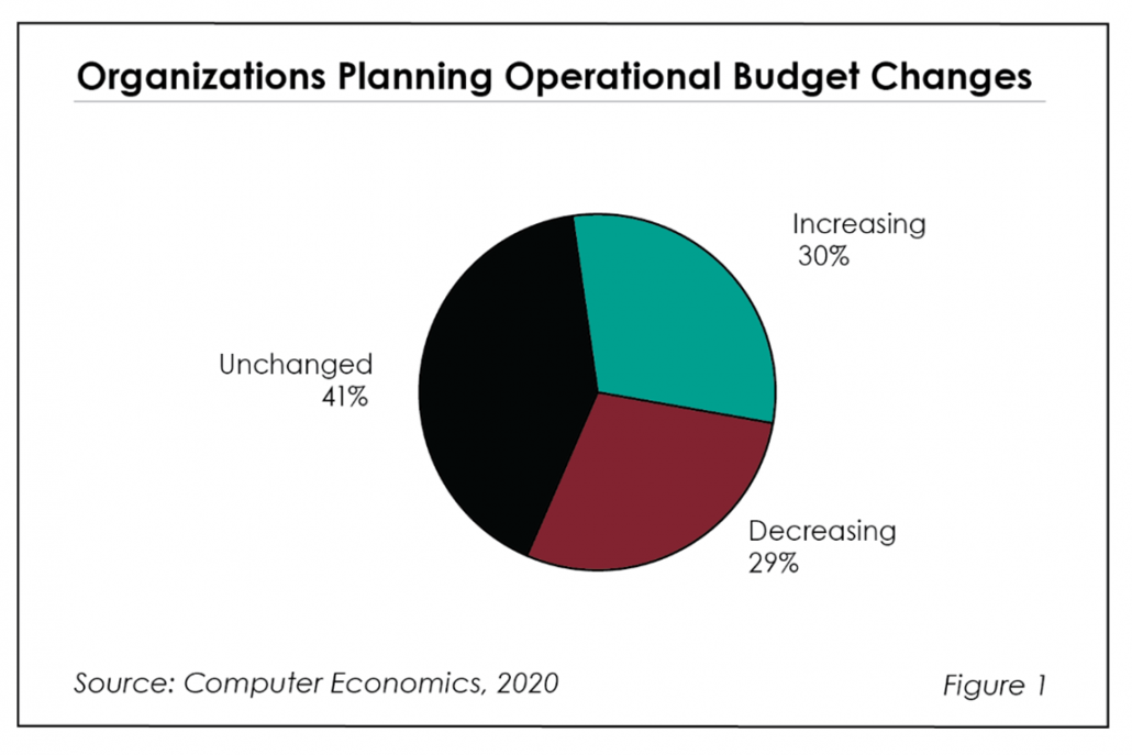 Fig1Impact of COVID 19 on IT Organizations in 2020 1030x687 - IT Budgets Show K-Shaped Recovery
