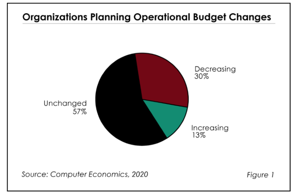 Fig1ImpactofCOVID19 600x400 - The Impact of COVID-19 on IT Budgets in 2020