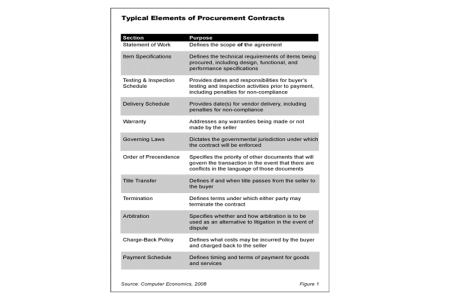 Fig1Procurement 450x300 - How to Evaluate IT Procurement Contracts
