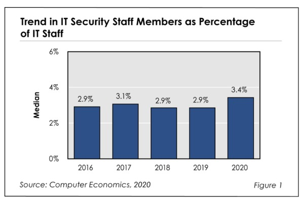 Fig1RBsecuritystaffingratios 600x400 - IT Security Staffing Ratios 2020