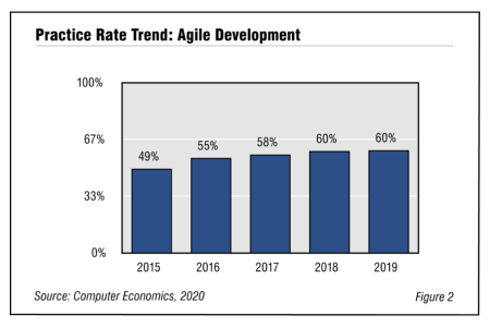 Fig2Agile2020RB 450x300 - Agile Development Adoption and Best Practices 2020