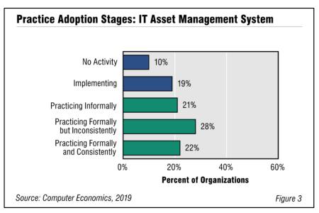 Fig3ITAssetManagementBestPractice 450x300 - IT Asset Management Adoption and Best Practices 2019
