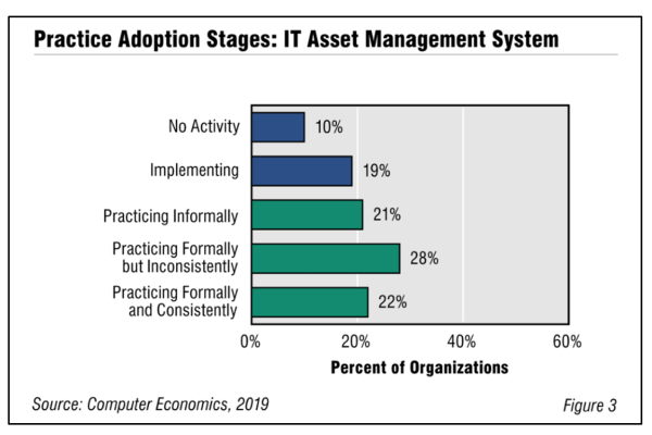 Fig3ITAssetManagementBestPractice 600x400 - IT Asset Management Adoption and Best Practices 2019