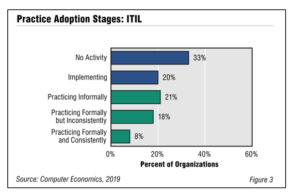 Fig3ITILadoption2019 600x400 - ITIL Adoption and Best Practices 2019