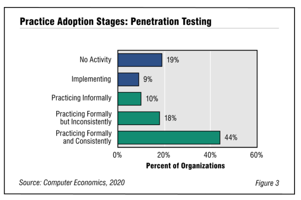 Fig3PenetrationTesting2020 600x400 - Penetration Testing Adoption and Best Practices 2020