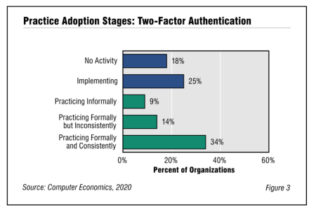 Fig3TwoFactorAdoptionAndBestPractices 450x300 - Two-Factor Authentication Adoption and Best Practices 2020