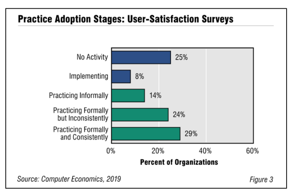 Fig3UserSatisfactionPerformance2019 600x400 - User-Satisfaction Surveys and IT Performance Metrics Adoption and Best Practices 2019