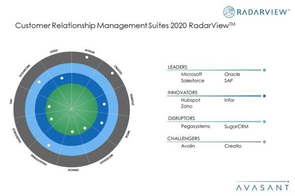 MoneyShot CRM Suites2020 600x400 - Customer Relationship Management Suites 2020 RadarView™