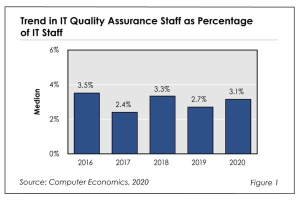 QAstaffing2020Fig1 600x400 - IT Quality Assurance Staffing Ratios 2020