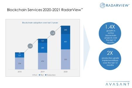 Additional Image1 Blockchain2020 2021 450x300 - Blockchain Services 2020--2021 RadarView™