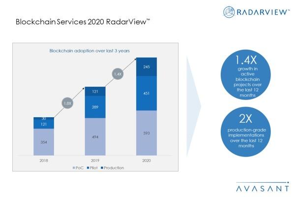 Additional Image1 Blockchain2020 600x400 - Blockchain Services 2020 RadarView™