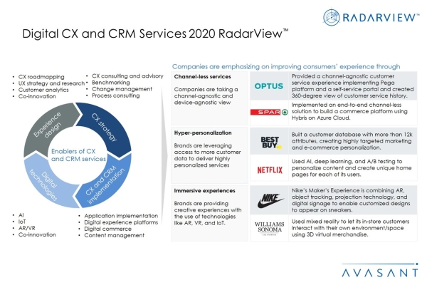 Additional Image1 Digital CX and CRM Services 2020 600x400 - Digital CX and CRM Services 2020 RadarView™