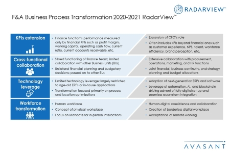 Additional Image1 FA BPT 2020 2021 450x300 - F&A Business Process Transformation 2020-2021 RadarView™