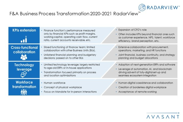 Additional Image1 FA BPT 2020 2021 600x400 - F&A Business Process Transformation 2020-2021 RadarView™
