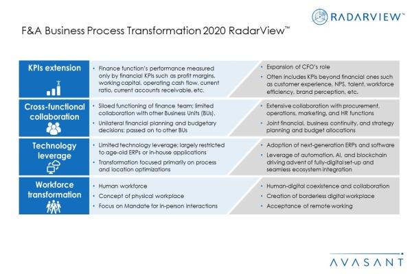 Additional Image1 FA BPT 2020 600x400 - F&A Business Process Transformation 2020 RadarView™
