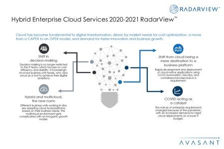 Additional Image1 Hybrid Enterprise Cloud Services 2020 2021 450x300 - Hybrid Enterprise Cloud Services 2020-2021 RadarView™