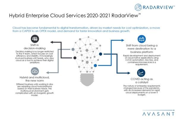 Additional Image1 Hybrid Enterprise Cloud Services 2020 2021 600x400 - Hybrid Enterprise Cloud Services 2020-2021 RadarView™