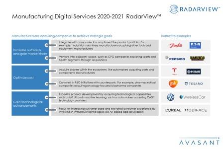 Additional Image1 ManufacturingDigitalServices 2020 21 450x300 - Manufacturing Digital Services 2020-2021 RadarView™
