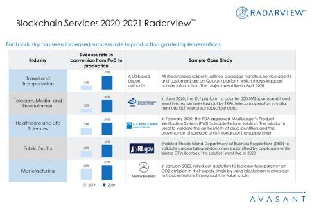 Additional Image2 Blockchain2020 2021 450x300 - Blockchain Services 2020--2021 RadarView™