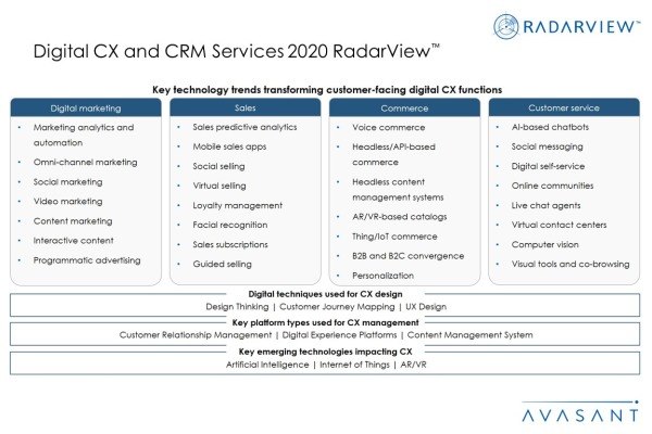 Additional Image2 Digital CX and CRM Services 2020 600x400 - Digital CX and CRM Services 2020 RadarView™
