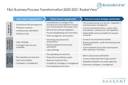 Additional Image2 FA BPT 2020 2021 450x300 - F&A Business Process Transformation 2020-2021 RadarView™