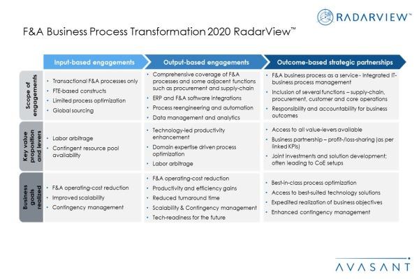Additional Image2 FA BPT 2020 600x400 - F&A Business Process Transformation 2020 RadarView™