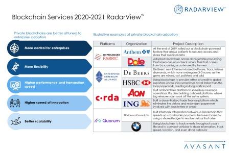 Additional Image3 Blockchain2020 2021 450x300 - Blockchain Services 2020--2021 RadarView™