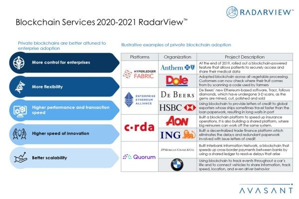 Additional Image3 Blockchain2020 2021 600x400 - Blockchain Services 2020--2021 RadarView™