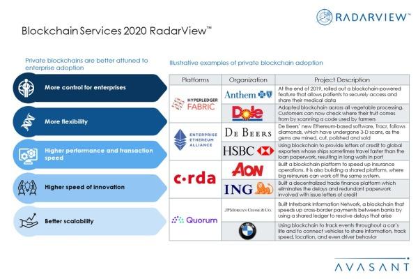 Additional Image3 Blockchain2020 600x400 - Blockchain Services 2020 RadarView™