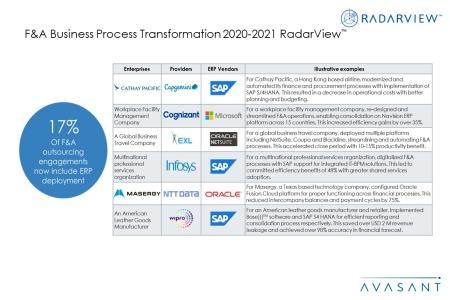 Additional Image3 FA BPT 2020 2021 450x300 - F&A Business Process Transformation 2020-2021 RadarView™