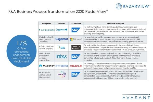 Additional Image3 FA BPT 2020 600x400 - F&A Business Process Transformation 2020 RadarView™