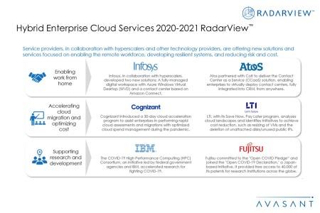 Additional Image3 Hybrid Enterprise Cloud Services 2020 2021 450x300 - Hybrid Enterprise Cloud Services 2020-2021 RadarView™