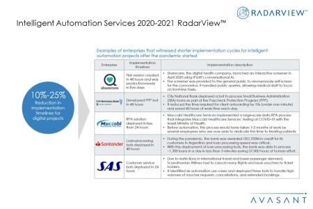 Additional Image3 IAS2020 2021 450x300 - Intelligent Automation Services 2020-2021 RadarView™