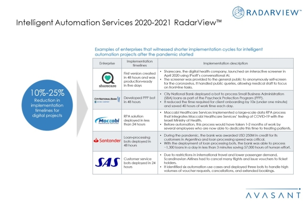 Additional Image3 IAS2020 2021 600x400 - Intelligent Automation Services 2020-2021 RadarView™