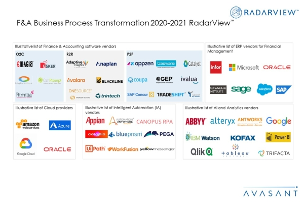 Additional Image4 FA BPT 2020 2021 600x400 - F&A Business Process Transformation 2020-2021 RadarView™