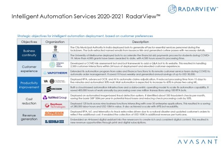 Additional Image4 IAS20202 2021 450x300 - Intelligent Automation Services 2020-2021 RadarView™