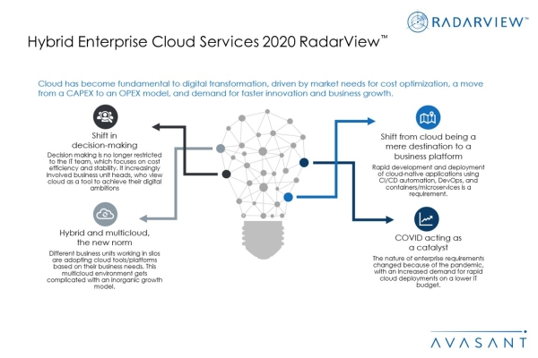AdditionalImage1HECServices2020 600x400 - Hybrid Enterprise Cloud Services 2020 RadarView™
