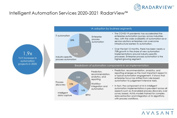 AdditionalImage1 IAS2020 2021 600x400 - Intelligent Automation Services 2020-2021 RadarView™