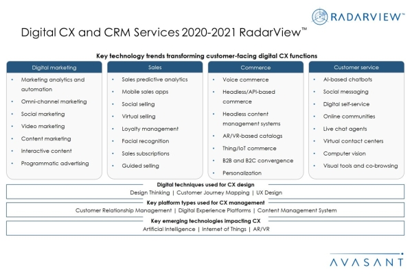 AdditionalImage2 Digital CXCRMServices2020 2021 600x400 - Digital CX and CRM Services 2020-2021 RadarView™