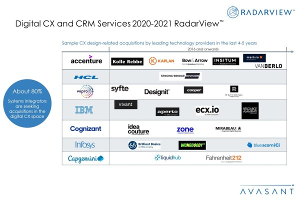 AdditionalImage3 Digital CXCRMServices2020 2021 600x400 - Digital CX and CRM Services 2020-2021 RadarView™