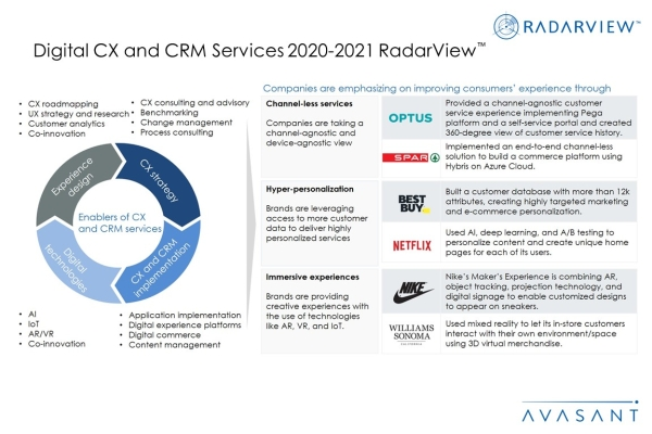 AdditionalImage Digital CXCRMServices2020 2021 600x400 - Digital CX and CRM Services 2020-2021 RadarView™