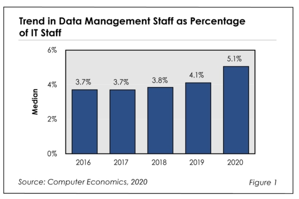 Fig1DataMgtStaffingratio2020 600x400 - Data Management Staffing Ratios 2020