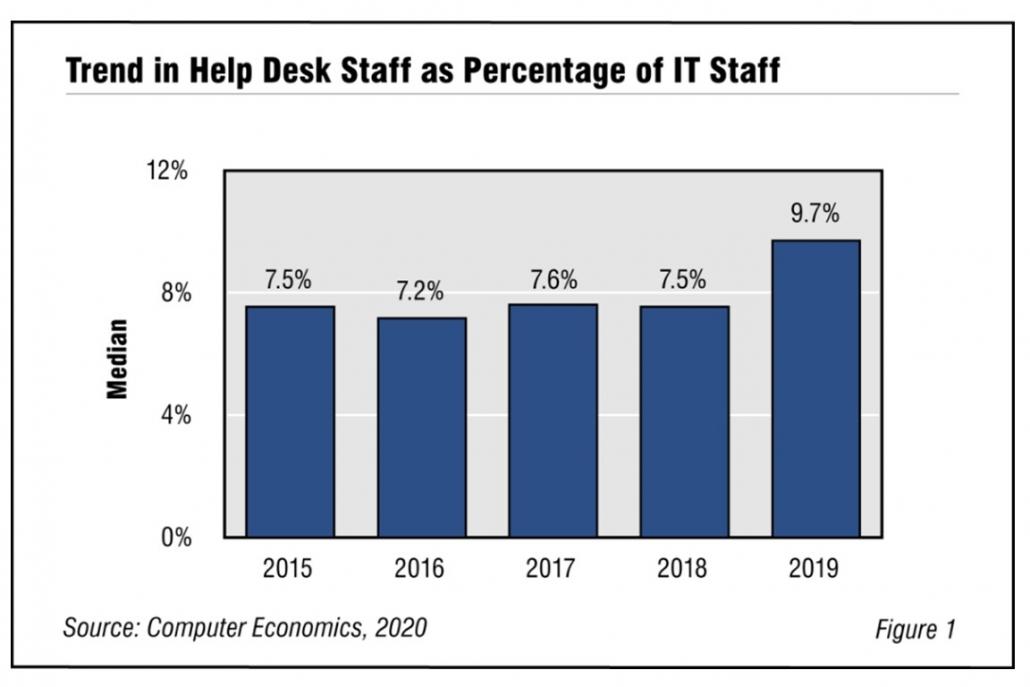 Fig1HelpDeskStaffing2020 1030x687 - A Tug of War in Help Desk Staffing