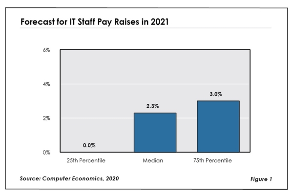 Fig1ITsalary2021 600x400 - Research Reports